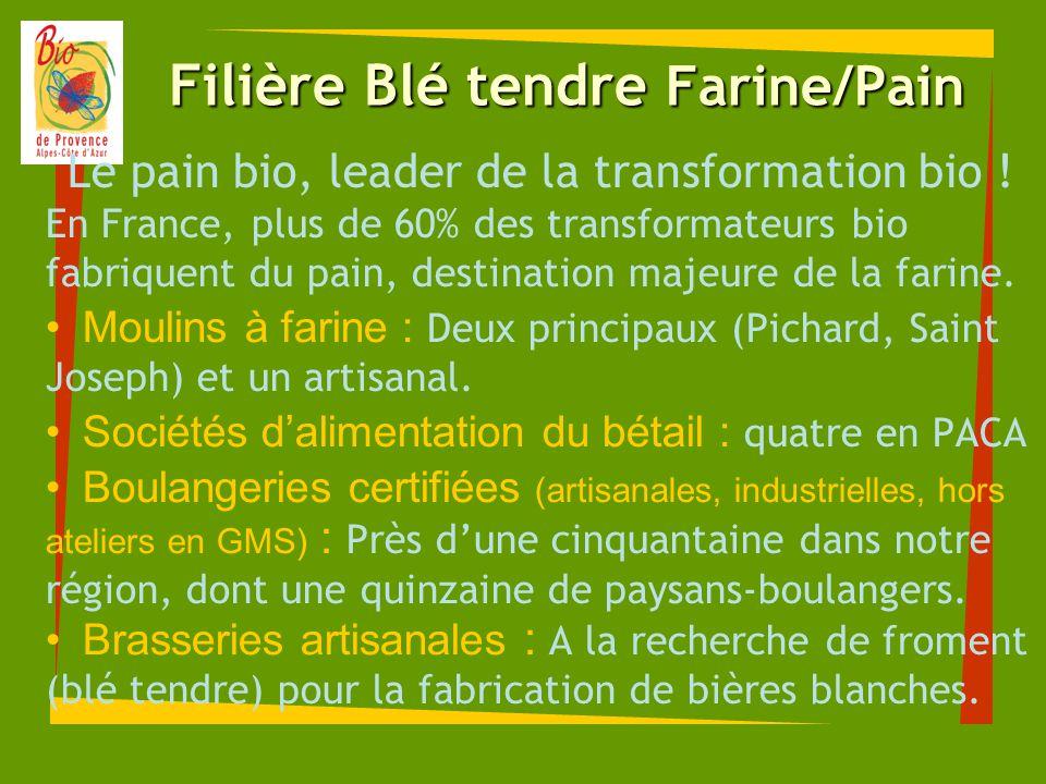 Filière Blé tendre Farine/Pain Le pain bio, leader de la transformation bio ! En France, plus de 60% des transformateurs bio fabriquent du pain, desti