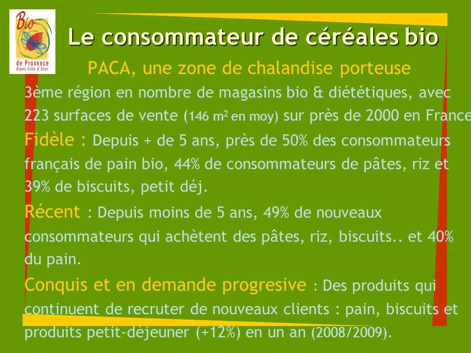 Le consommateur de céréales bio PACA, une zone de chalandise porteuse 3ème région en nombre de magasins bio & diététiques, avec 223 surfaces de vente