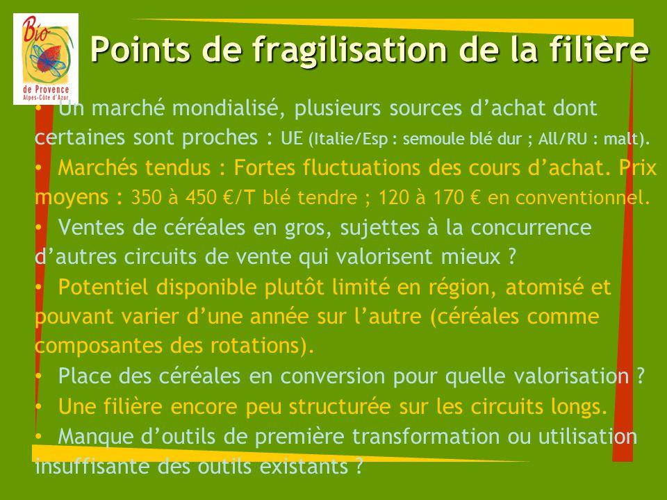 Points de fragilisation de la filière Un marché mondialisé, plusieurs sources dachat dont certaines sont proches : UE (Italie/Esp : semoule blé dur ;