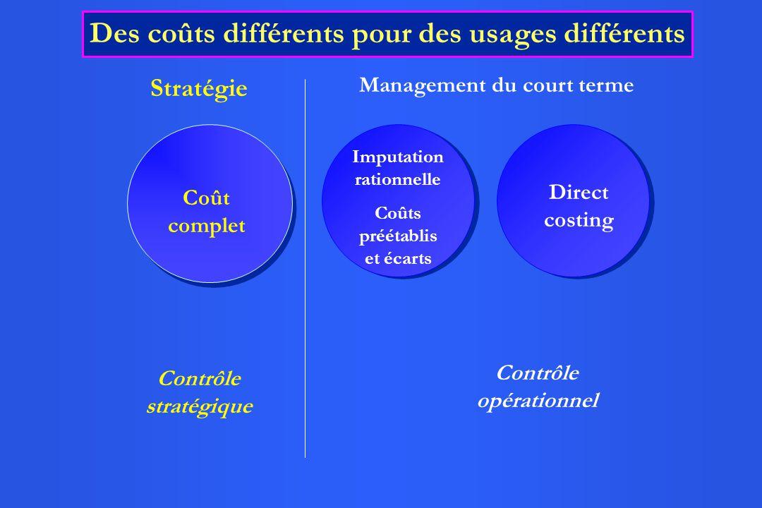 Stratégie Management du court terme Contrôle stratégique Contrôle opérationnel Coût complet Direct costing Des coûts différents pour des usages différents Imputation rationnelle Coûts préétablis et écarts