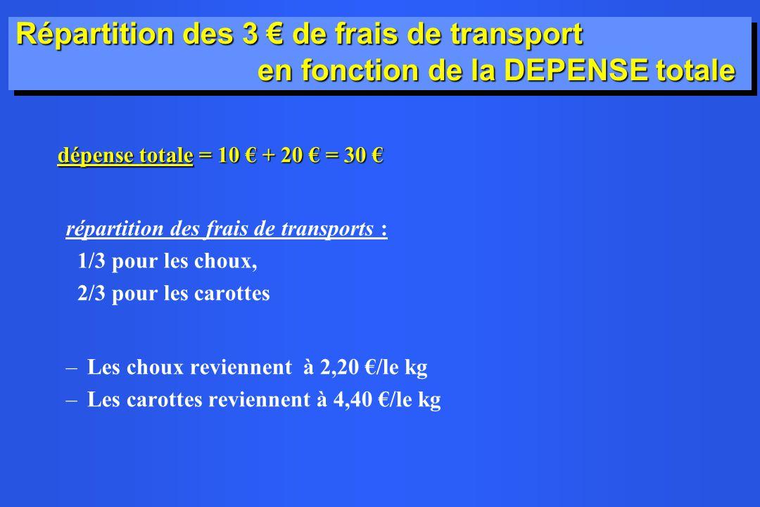 Répartition des 3 de frais de transport en fonction de la DEPENSE totale dépense totale = 10 + 20 = 30 dépense totale = 10 + 20 = 30 répartition des f