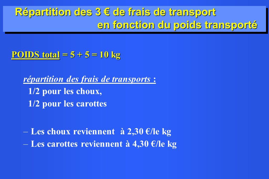 Répartition des 3 de frais de transport en fonction du poids transporté POIDS total = 5 + 5 = 10 kg répartition des frais de transports : 1/2 pour les choux, 1/2 pour les carottes –Les choux reviennent à 2,30 /le kg –Les carottes reviennent à 4,30 /le kg