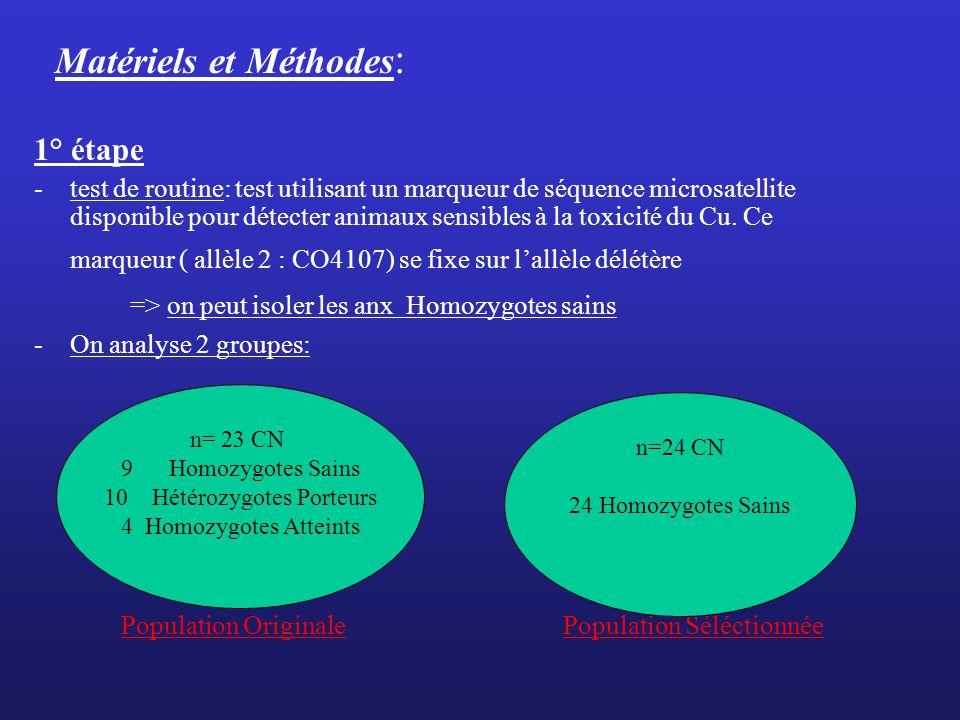 Matériels et Méthodes : 1° étape -test de routine: test utilisant un marqueur de séquence microsatellite disponible pour détecter animaux sensibles à la toxicité du Cu.