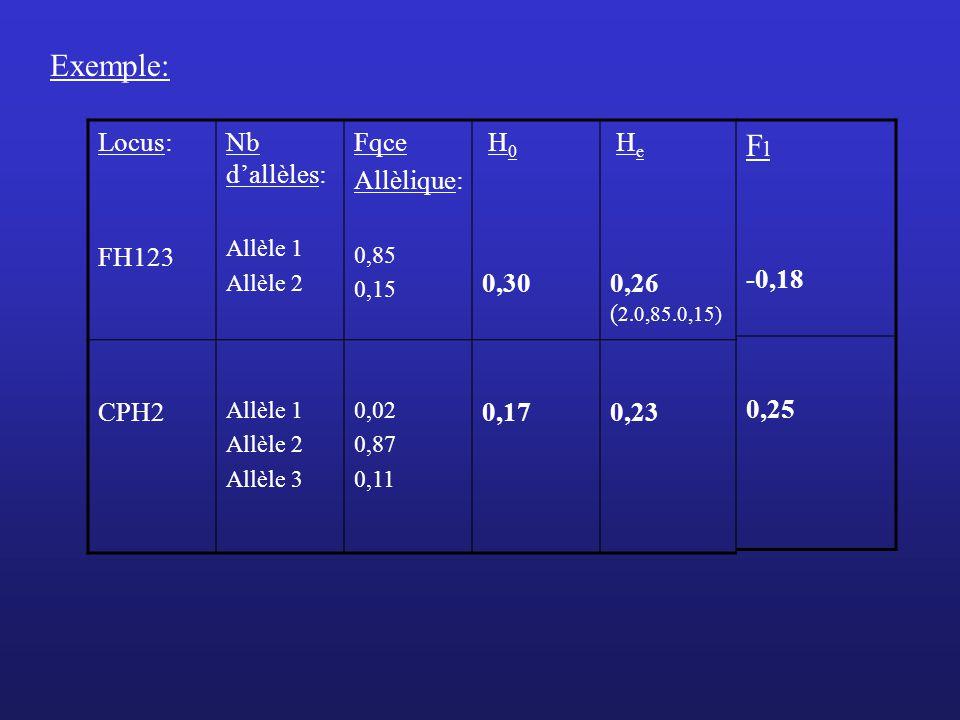 Exemple: Locus: FH123 Nb dallèles: Allèle 1 Allèle 2 Fqce Allèlique: 0,85 0,15 H 0 0,30 H e 0,26 ( 2.0,85.0,15) CPH2 Allèle 1 Allèle 2 Allèle 3 0,02 0