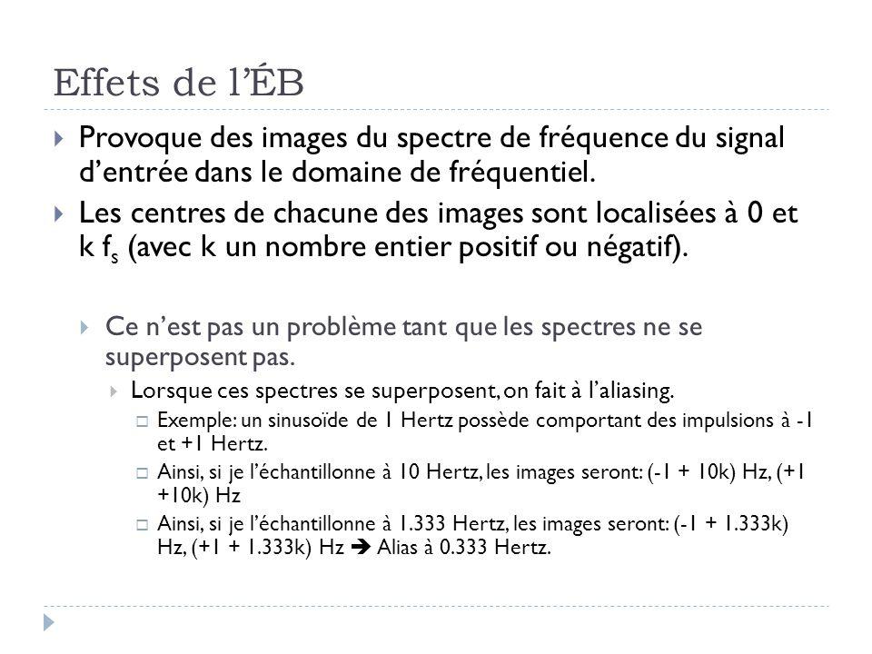 Effets de lÉB Provoque des images du spectre de fréquence du signal dentrée dans le domaine de fréquentiel. Les centres de chacune des images sont loc