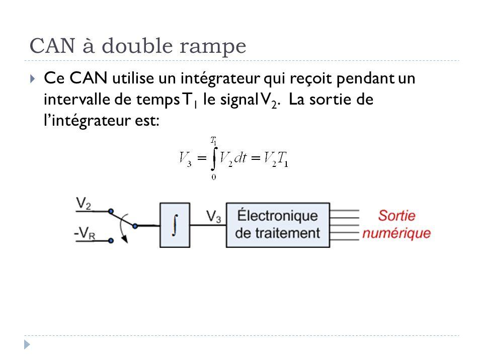CAN à double rampe Ce CAN utilise un intégrateur qui reçoit pendant un intervalle de temps T 1 le signal V 2. La sortie de lintégrateur est: