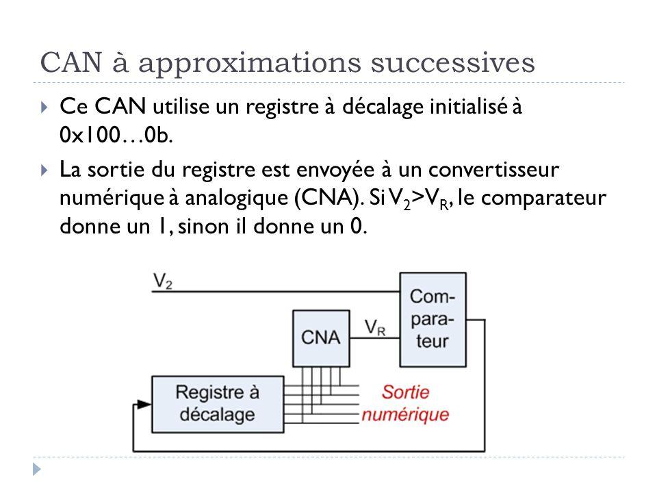 CAN à approximations successives Ce CAN utilise un registre à décalage initialisé à 0x100…0b. La sortie du registre est envoyée à un convertisseur num