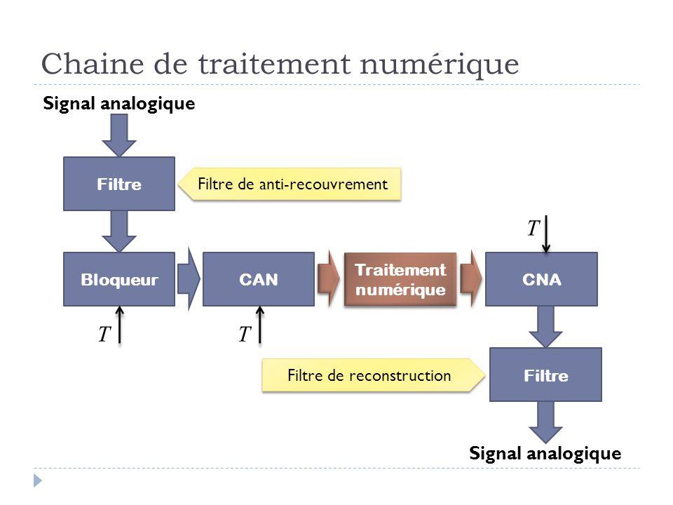 Chaine de traitement numérique BloqueurCAN Traitement numérique CNA Filtre Signal analogique Filtre Signal analogique TT T Filtre de reconstruction Fi
