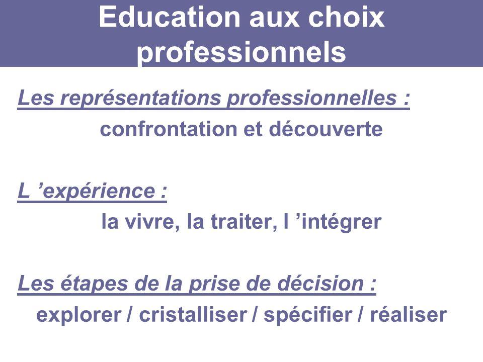 Education aux choix professionnels Les représentations professionnelles : confrontation et découverte L expérience : la vivre, la traiter, l intégrer Les étapes de la prise de décision : explorer / cristalliser / spécifier / réaliser