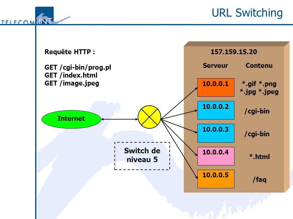 URL Switching 157.159.15.20 Internet 10.0.0.1 10.0.0.2 10.0.0.3 10.0.0.4 *.gif *.png *.jpg *.jpeg /cgi-bin *.html /faq ContenuServeur 10.0.0.5 Switch de niveau 5 Requête HTTP : GET /cgi-bin/prog.pl GET /index.html GET /image.jpeg