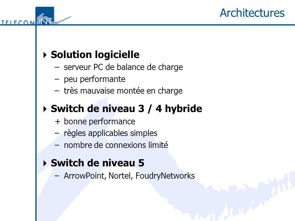 Architectures Solution logicielle –serveur PC de balance de charge –peu performante –très mauvaise montée en charge Switch de niveau 3 / 4 hybride +bonne performance –règles applicables simples –nombre de connexions limité Switch de niveau 5 –ArrowPoint, Nortel, FoudryNetworks