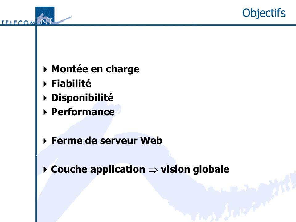 Objectifs Montée en charge Fiabilité Disponibilité Performance Ferme de serveur Web Couche application vision globale