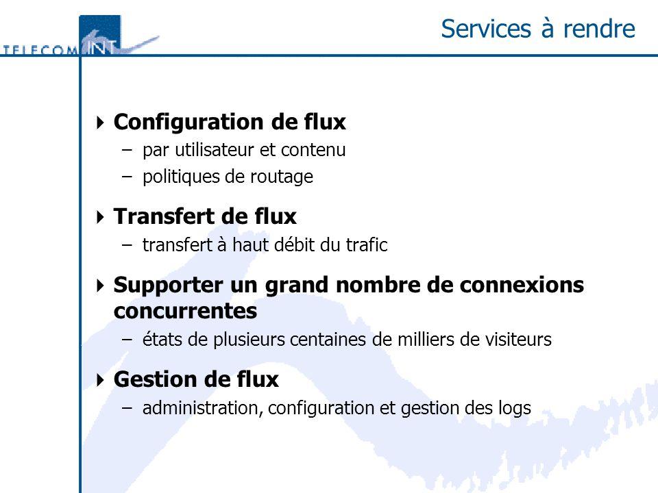 Services à rendre Configuration de flux –par utilisateur et contenu –politiques de routage Transfert de flux –transfert à haut débit du trafic Supporter un grand nombre de connexions concurrentes –états de plusieurs centaines de milliers de visiteurs Gestion de flux –administration, configuration et gestion des logs