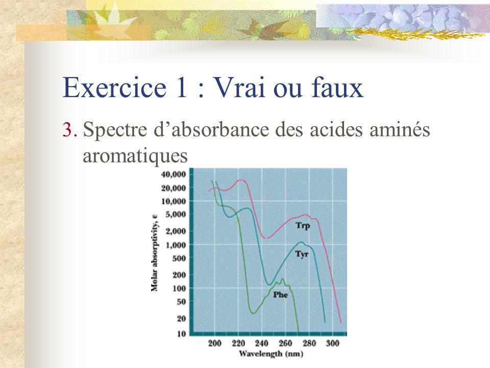 Exercice 6 : Séquence Mise en évidence de N-terminal Méthode dEdman H2NH2N COOH H2NH2N PITC H2NH2N
