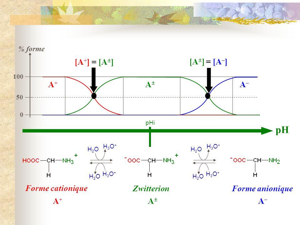 pH pHi % forme pH = pK a1 pH = pK a2 pKa = pH de demi-ionisation des fonctions ionisables A+A+ A A–A– [A + ] = [A ] [A ] = [A – ] 0 50 100 Si pH = pKa 1 [ COOH] = [ COOH] Si pH = pKa 2 [ NH 2 ] = [NH 3 + ]