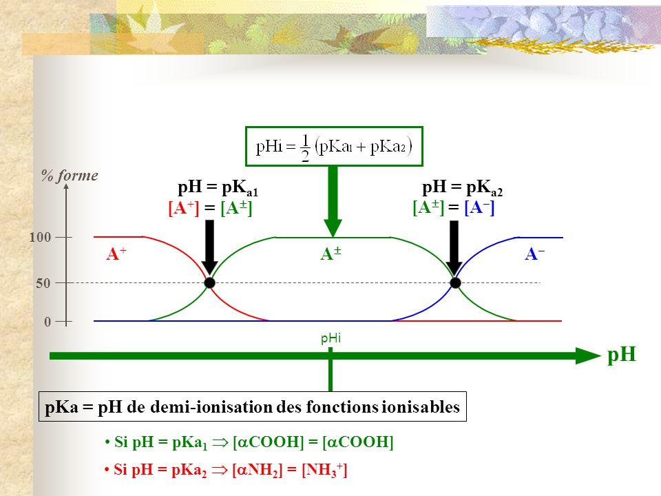 pH pHi % forme pH = pK a1 pH = pK a2 pKa = pH de demi-ionisation des fonctions ionisables A+A+ A A–A– [A + ] = [A ] [A ] = [A – ] 0 50 100 Si pH = pKa