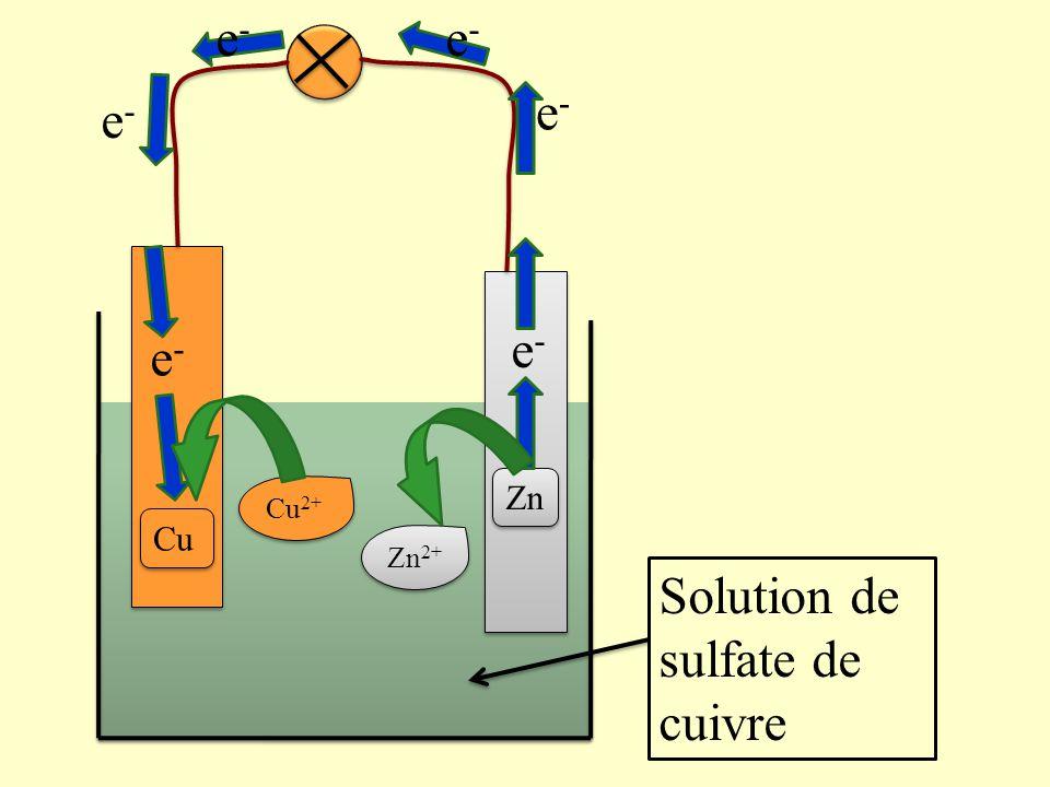 Lorsque la pile fonctionne on observe: -Une décoloration de la solution -Un dépôt de cuivre sur la lame de Cuivre -Une dégradation de la lame de Zinc