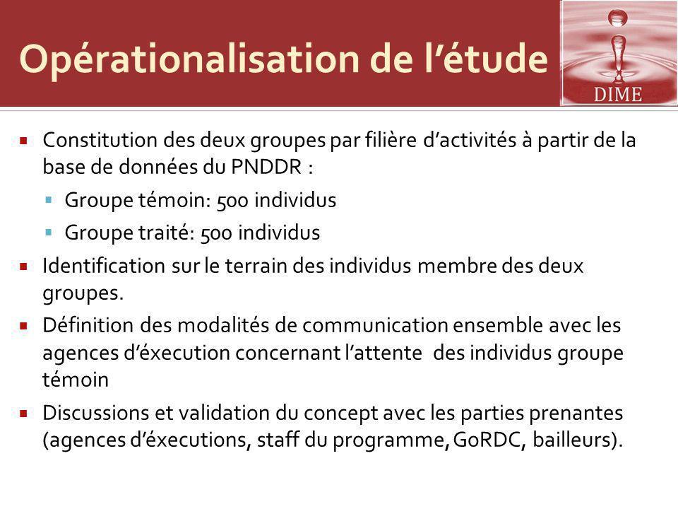 Opérationalisation de létude Constitution des deux groupes par filière dactivités à partir de la base de données du PNDDR : Groupe témoin: 500 individus Groupe traité: 500 individus Identification sur le terrain des individus membre des deux groupes.