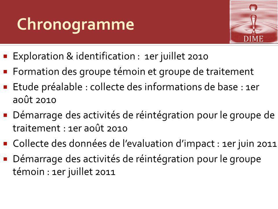 Chronogramme Exploration & identification : 1er juillet 2010 Formation des groupe témoin et groupe de traitement Etude préalable : collecte des inform