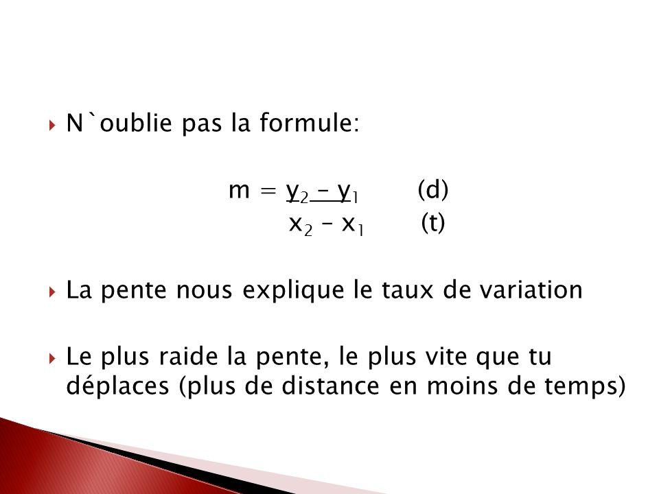 N`oublie pas la formule: m = y 2 – y 1 (d) x 2 – x 1 (t) La pente nous explique le taux de variation Le plus raide la pente, le plus vite que tu déplaces (plus de distance en moins de temps)
