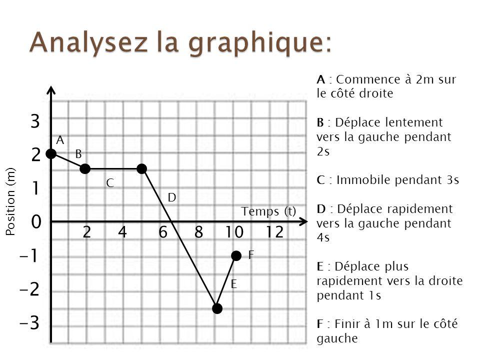 3 2 1 0 -2 -3 2 4 6 8 10 12 A : Commence à 2m sur le côté droite B : Déplace lentement vers la gauche pendant 2s C : Immobile pendant 3s D : Déplace rapidement vers la gauche pendant 4s E : Déplace plus rapidement vers la droite pendant 1s F : Finir à 1m sur le côté gauche Position (m) Temps (t) A B C D F E