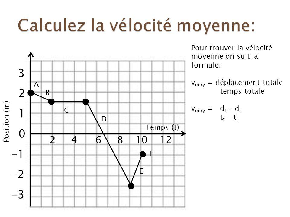 3 2 1 0 -2 -3 2 4 6 8 10 12 Pour trouver la vélocité moyenne on suit la formule: v moy = déplacement totale temps totale v moy = d f – d i t f - t i Position (m) Temps (t) A B C D F E