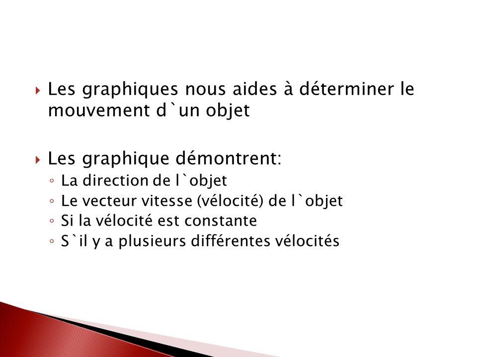 Les graphiques nous aides à déterminer le mouvement d`un objet Les graphique démontrent: La direction de l`objet Le vecteur vitesse (vélocité) de l`objet Si la vélocité est constante S`il y a plusieurs différentes vélocités