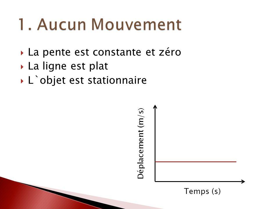 La pente est constante et zéro La ligne est plat L`objet est stationnaire Déplacement (m/s ) Temps (s)