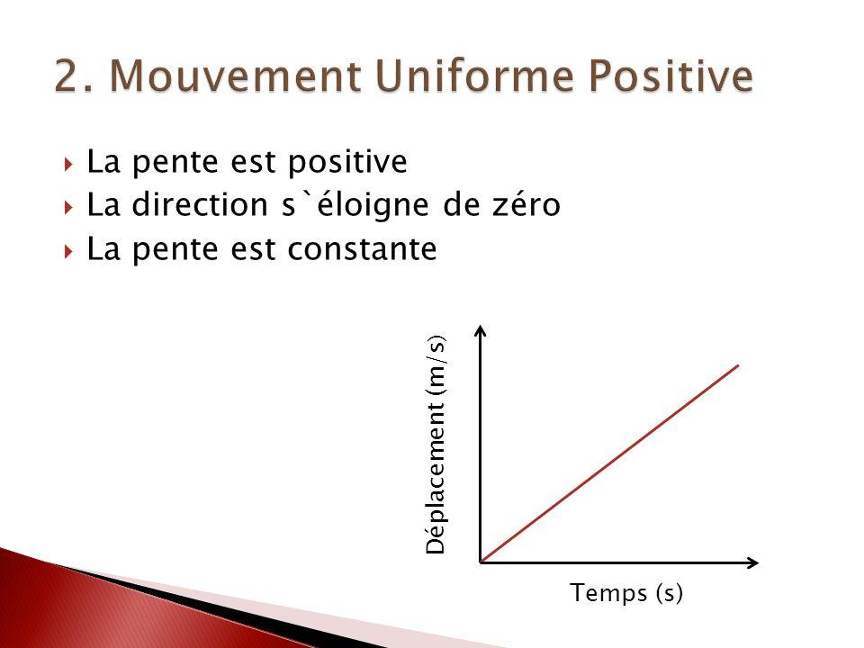 La pente est positive La direction s`éloigne de zéro La pente est constante Déplacement (m/s ) Temps (s)
