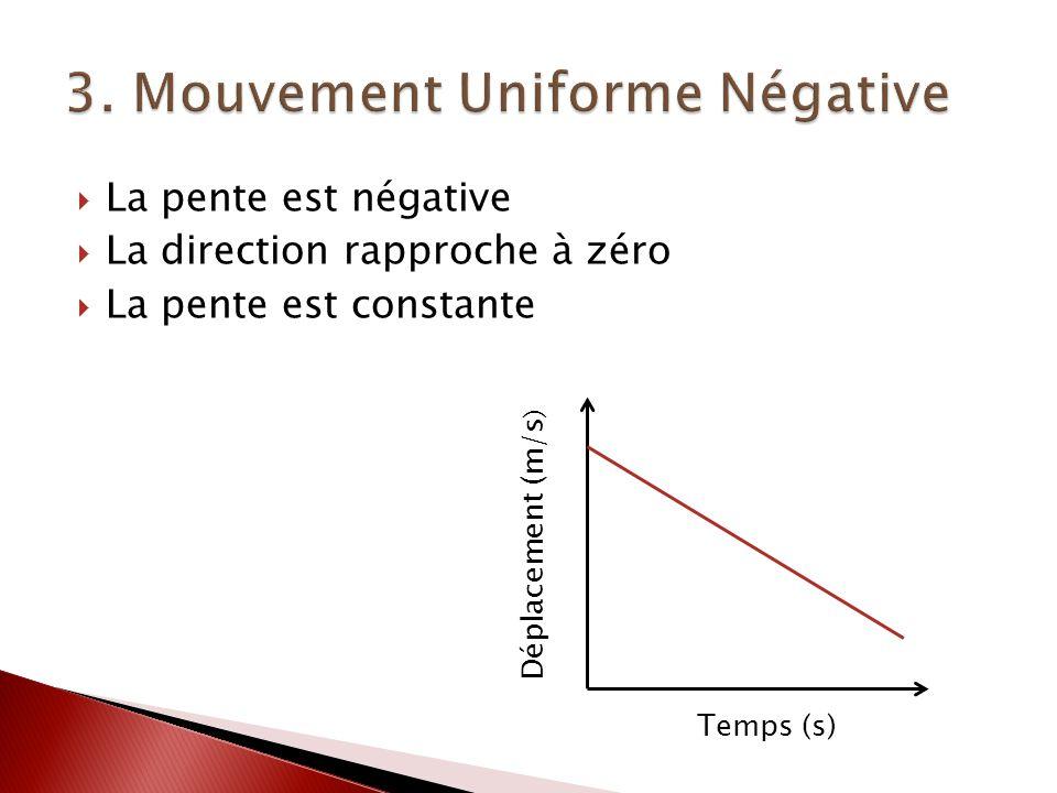 La pente est négative La direction rapproche à zéro La pente est constante Déplacement (m/s ) Temps (s)