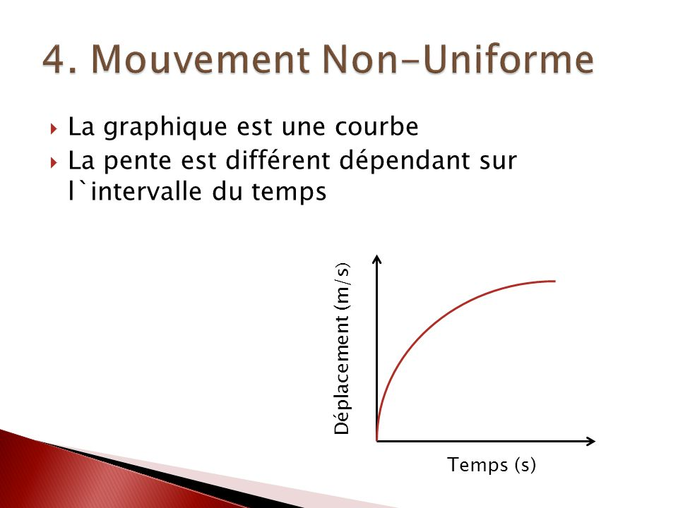La graphique est une courbe La pente est différent dépendant sur l`intervalle du temps Déplacement (m/s ) Temps (s)