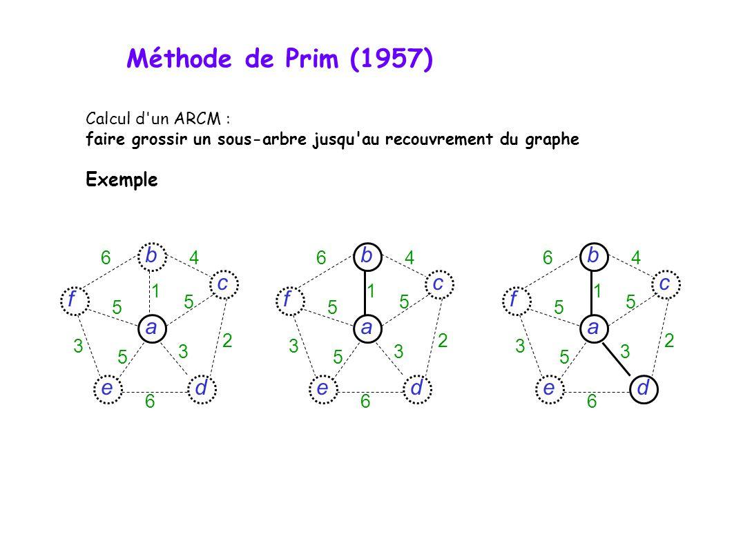 Calcul d un ARCM : faire grossir un sous-arbre jusqu au recouvrement du graphe Exemple d c f e a b 6 6 4 5 5 5 3 3 2 1 d c f e a b 6 6 4 5 5 5 3 3 2 1 d c f e a b 6 6 4 5 5 5 3 3 2 1 Méthode de Prim (1957)
