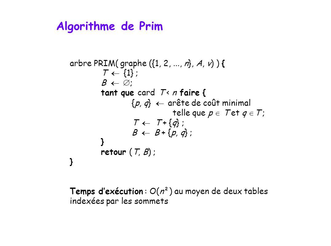 arbre PRIM( graphe ({1, 2,..., n}, A, v) ) { T {1} ; B ; tant que card T < n faire { {p, q} arête de coût minimal telle que p T et q T ; T T + {q} ; B B + {p, q} ; } retour (T, B) ; } Temps dexécution : O(n²) au moyen de deux tables indexées par les sommets Algorithme de Prim