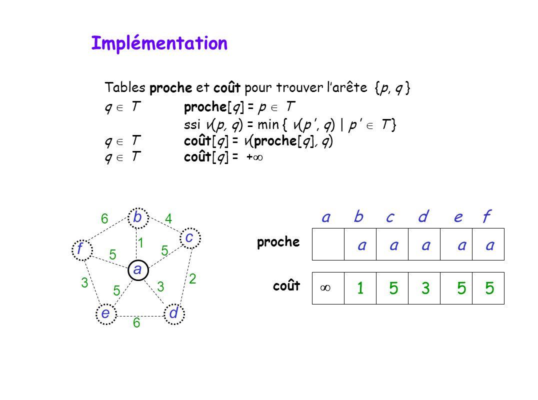 Tables proche et coût pour trouver larête {p, q } q Tproche[q] = p T ssi v(p, q) = min { v(p , q) | p T } q T coût[q] = v(proche[q], q) q Tcoût[q] = + prochecoût abcdef d c f e a b 6 6 4 5 5 5 3 3 2 1 15355 aaaaa Implémentation