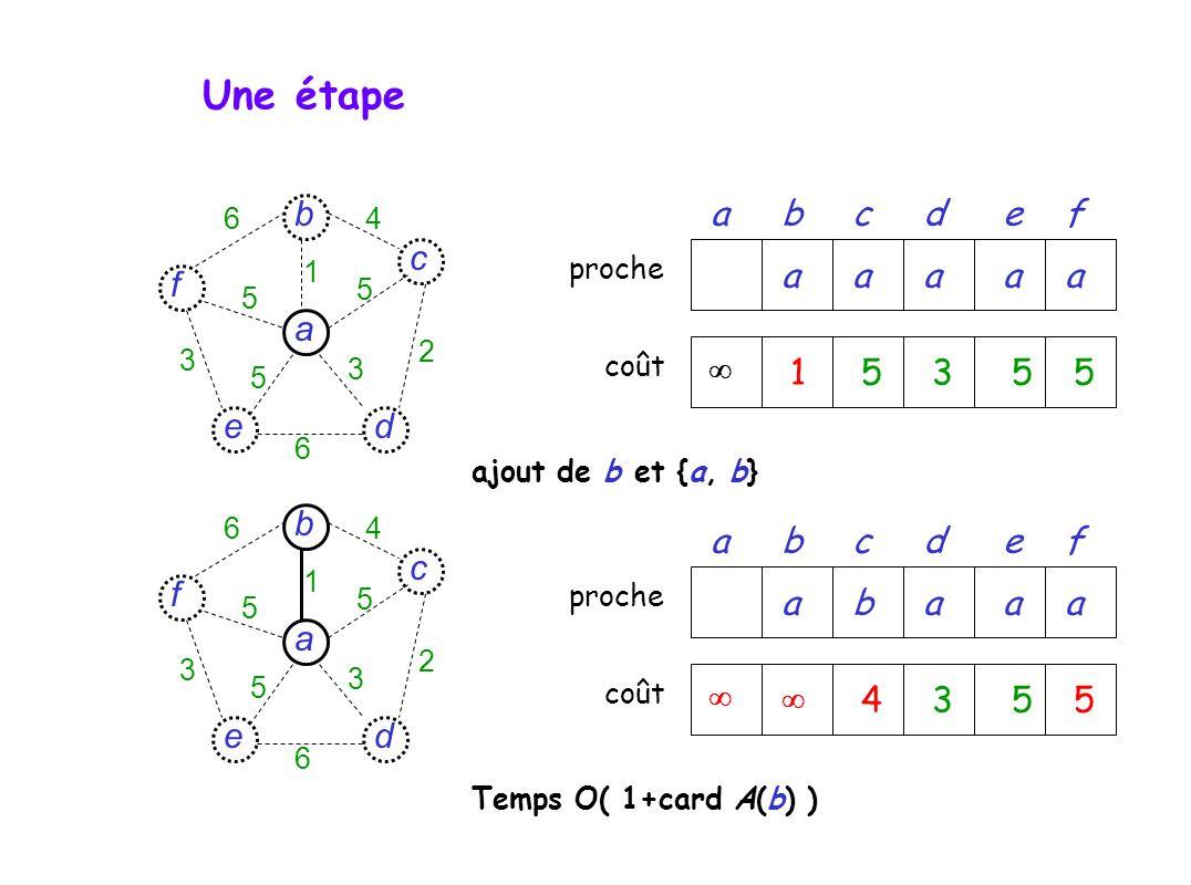 prochecoût abcdef d c f e a b 6 6 4 5 5 5 3 3 2 1 15355 aaaaa d c f e a b 6 6 4 5 5 5 3 3 2 1 prochecoût abcdef 4355 abaaa ajout de b et {a, b} Temps O( 1+card A(b) ) Une étape