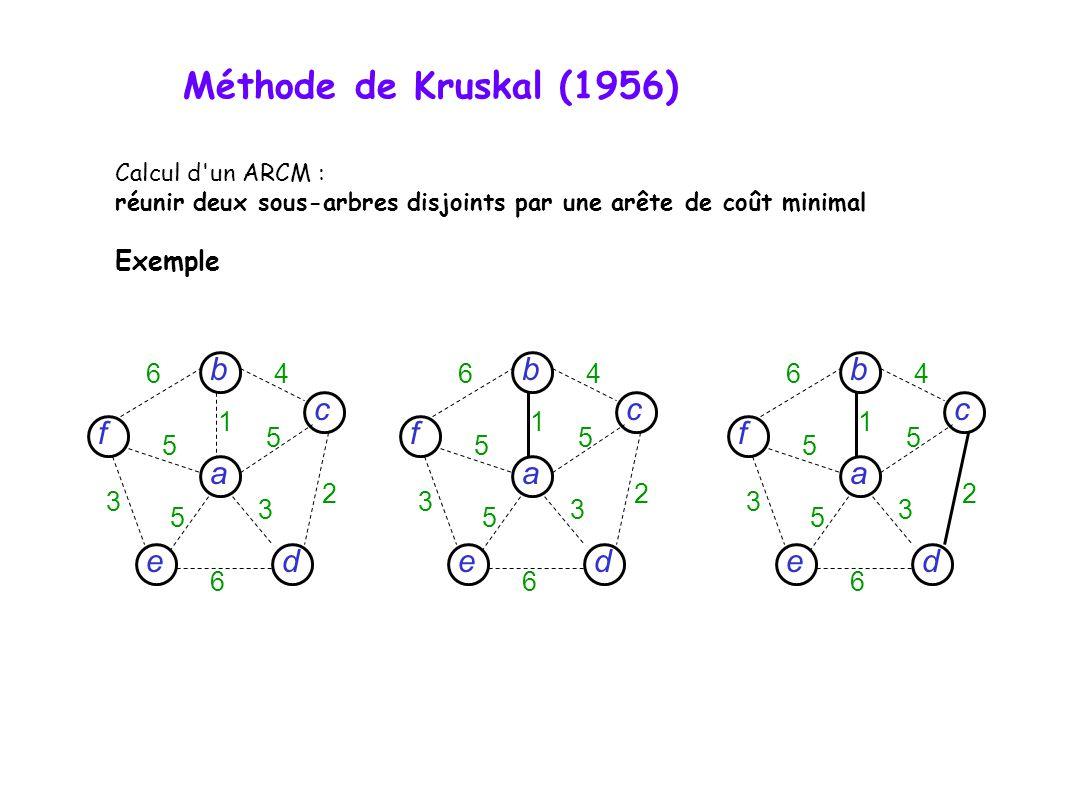 Calcul d un ARCM : réunir deux sous-arbres disjoints par une arête de coût minimal Exemple d c f e a b 6 6 4 5 5 5 3 3 2 1 d c f e a b 6 6 4 5 5 5 3 3 2 1 d c f e a b 6 6 4 5 5 5 3 3 2 1 Méthode de Kruskal (1956)
