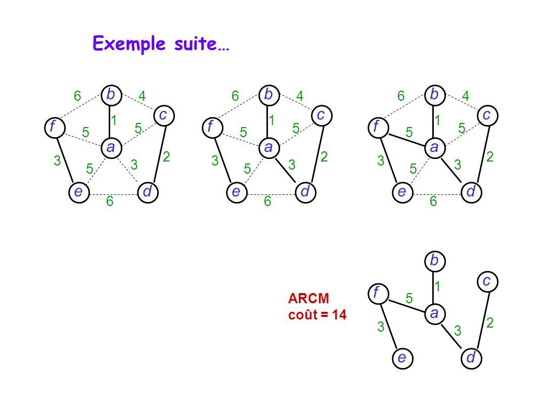 d c f e a b 5 3 3 2 1 ARCM coût = 14 d c f e a b 6 6 4 5 5 5 3 3 2 1 d c f e a b 6 6 4 5 5 5 3 3 2 1 d c f e a b 6 6 4 5 5 5 3 3 2 1 Exemple suite…