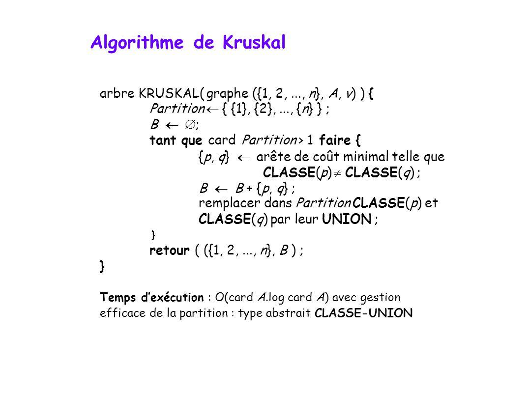 arbre KRUSKAL( graphe ({1, 2,..., n}, A, v) ) { Partition { {1}, {2},..., {n} } ; B ; tant que card Partition > 1 faire { {p, q} arête de coût minimal telle que CLASSE(p) CLASSE(q) ; B B + {p, q} ; remplacer dans Partition CLASSE(p) et CLASSE(q) par leur UNION ; } retour ( ({1, 2,..., n}, B ) ; } Temps dexécution : O(card A.log card A) avec gestion efficace de la partition : type abstrait CLASSE-UNION Algorithme de Kruskal