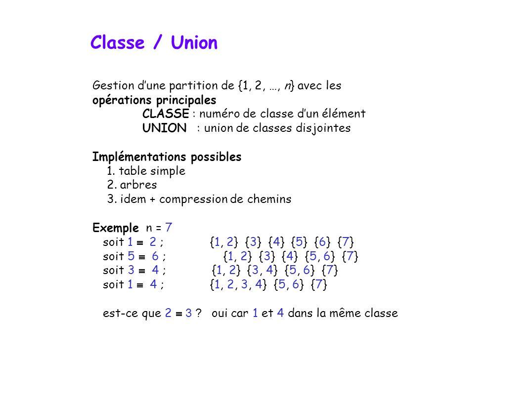 Gestion dune partition de {1, 2, …, n} avec les opérations principales CLASSE : numéro de classe dun élément UNION : union de classes disjointes Implémentations possibles 1.