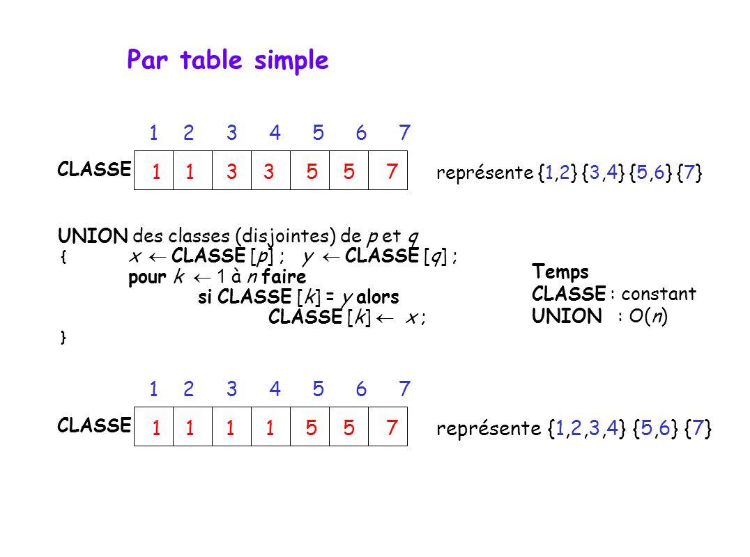 UNION des classes (disjointes) de p et q { x CLASSE [p] ; y CLASSE [q] ; pour k 1 à n faire si CLASSE [k] = y alors CLASSE [k] x ; } Temps CLASSE : constant UNION : O(n) CLASSE 1 2 3 4 5 6 7 1 1 3 3 5 5 7 représente {1,2} {3,4} {5,6} {7} CLASSE 1 2 3 4 5 6 7 1 1 1 1 5 5 7 représente {1,2,3,4} {5,6} {7} Par table simple
