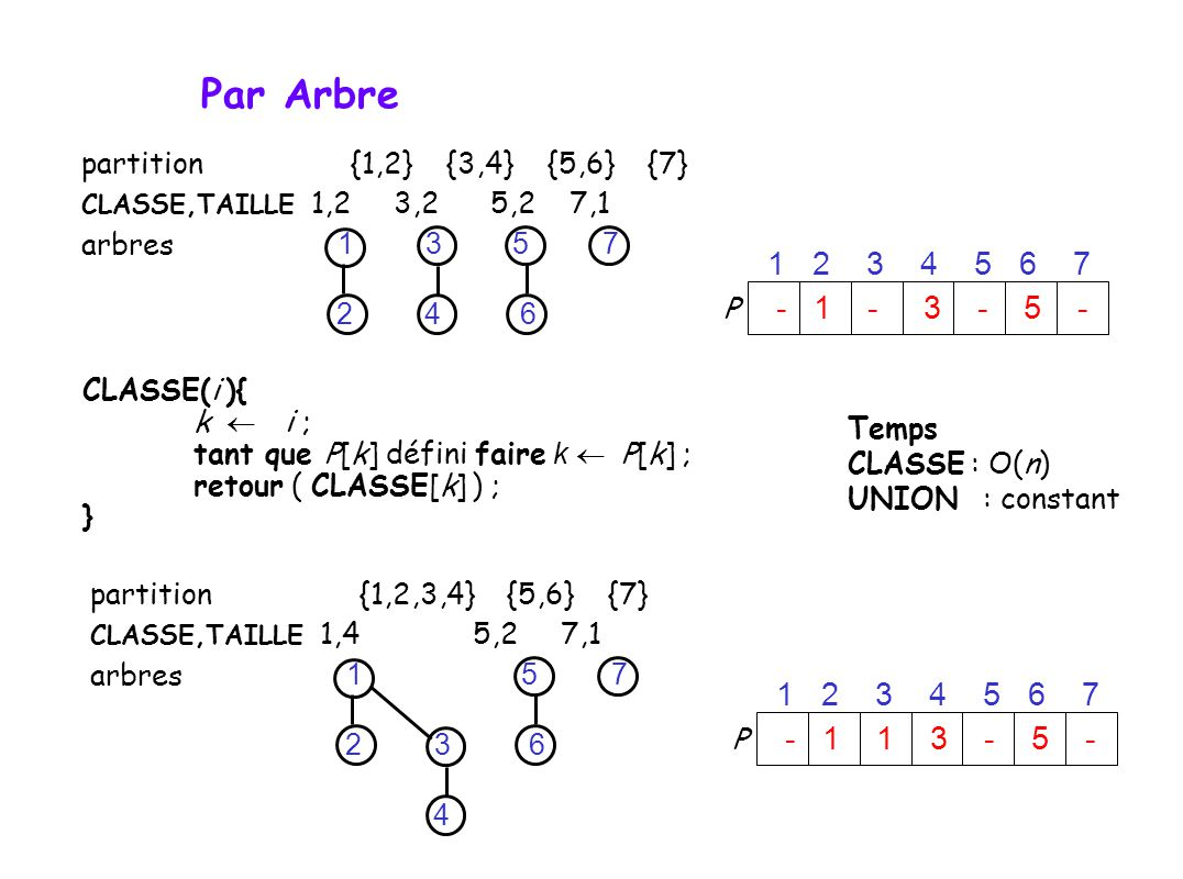 partition {1,2,3,4} {5,6} {7} CLASSE,TAILLE 1,4 5,2 7,1 arbres CLASSE(i ){ k i ; tant que P[k] défini faire k P[k] ; retour ( CLASSE[k] ) ; } 71 2 3 4 5 6 P 1 2 3 4 5 6 7 - 1 1 3 - 5 - Temps CLASSE : O(n) UNION : constant partition {1,2} {3,4} {5,6} {7} CLASSE,TAILLE 1,2 3,2 5,2 7,1 arbres 71 2 3 4 5 6 P 1 2 3 4 5 6 7 - 1 - 3 - 5 - Par Arbre