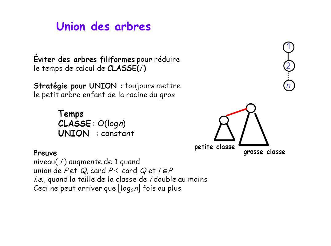 Éviter des arbres filiformes pour réduire le temps de calcul de CLASSE(i ) Stratégie pour UNION : toujours mettre le petit arbre enfant de la racine du gros Temps CLASSE : O(logn) UNION : constant Preuve niveau( i ) augmente de 1 quand union de P et Q, card P card Q et i P i.e., quand la taille de la classe de i double au moins Ceci ne peut arriver que log 2 n fois au plus petite classe grosse classe 1 2 n Union des arbres
