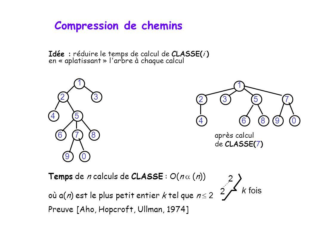 Idée : réduire le temps de calcul de CLASSE(i ) en « aplatissant » l arbre à chaque calcul après calcul de CLASSE(7) 1 23 45 678 90 1 23 4 5 6 7 890 Temps de n calculs de CLASSE : O(n (n)) où a(n) est le plus petit entier k tel que n 2 Preuve [Aho, Hopcroft, Ullman, 1974] 2 2 k fois Compression de chemins