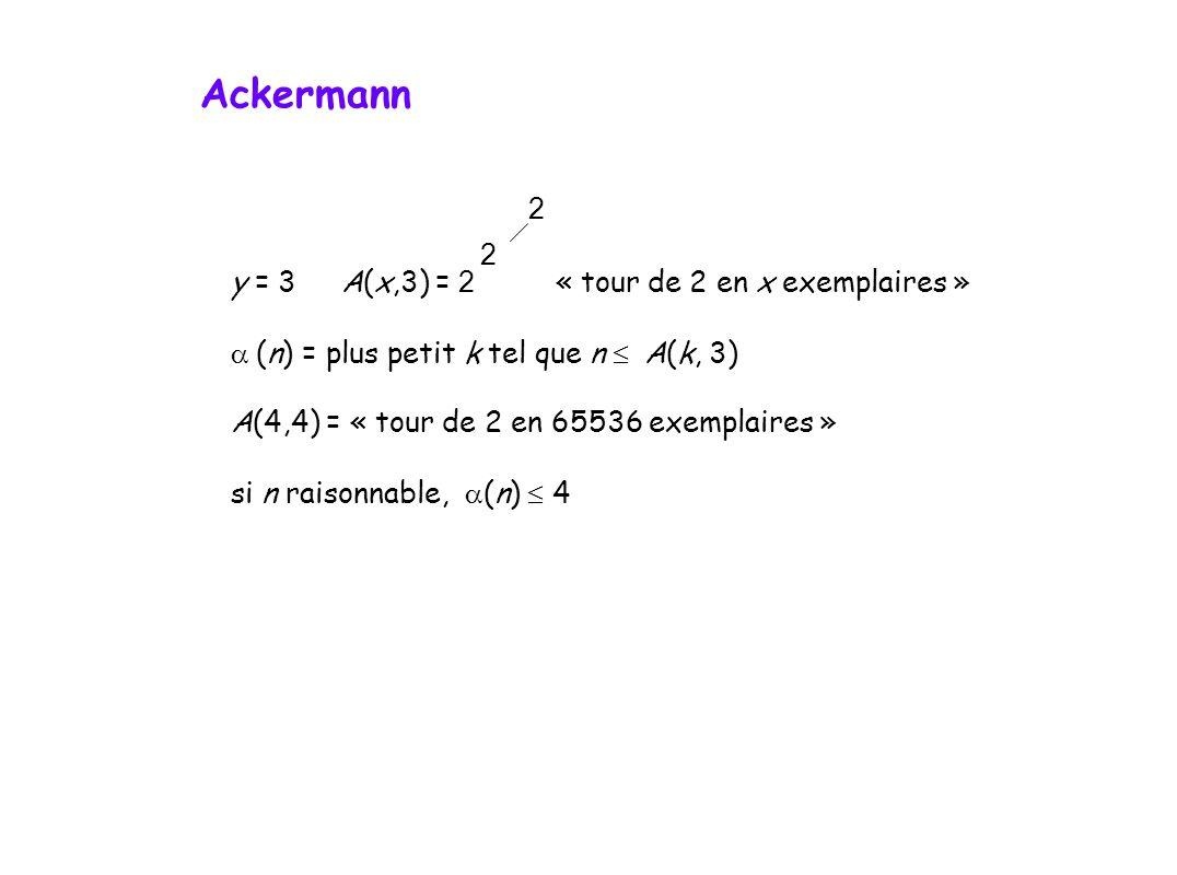 y = 3A(x,3) = 2 « tour de 2 en x exemplaires » (n) = plus petit k tel que n A(k, 3) A(4,4) = « tour de 2 en 65536 exemplaires » si n raisonnable, (n) 4 2 2 Ackermann
