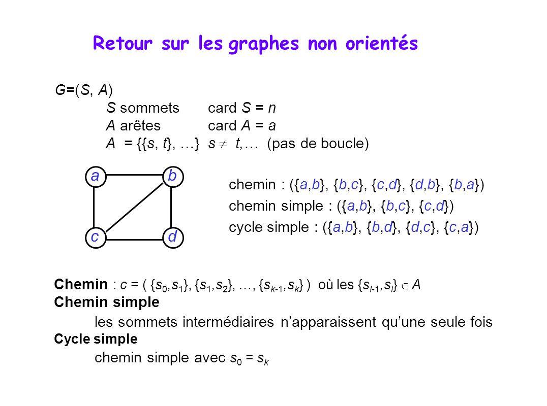 G=(S, A) S sommetscard S = n A arêtescard A = a A = {{s, t}, …}s t,… (pas de boucle) dc b a Chemin : c = ( {s 0,s 1 }, {s 1,s 2 }, …, {s k-1,s k } ) où les {s i-1,s i } A Chemin simple les sommets intermédiaires napparaissent quune seule fois Cycle simple chemin simple avec s 0 = s k chemin : ({a,b}, {b,c}, {c,d}, {d,b}, {b,a}) chemin simple : ({a,b}, {b,c}, {c,d}) cycle simple : ({a,b}, {b,d}, {d,c}, {c,a}) Retour sur les graphes non orientés