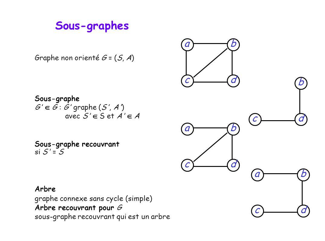 Graphe non orienté G = (S, A) Sous-graphe G G : G graphe (S , A ) avec S S et A A Sous-graphe recouvrant si S = S Arbre graphe connexe sans cycle (simple) Arbre recouvrant pour G sous-graphe recouvrant qui est un arbre dcb adc b dc b a dc b a Sous-graphes