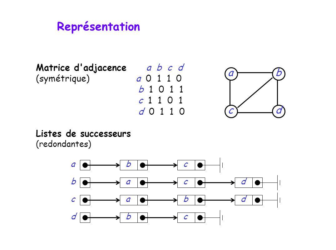Matrice d adjacence a b c d (symétrique) a 0 1 1 0 b 1 0 1 1 c 1 1 0 1 d 0 1 1 0 Listes de successeurs (redondantes) dc b a bacabcdacbdbdc Représentation