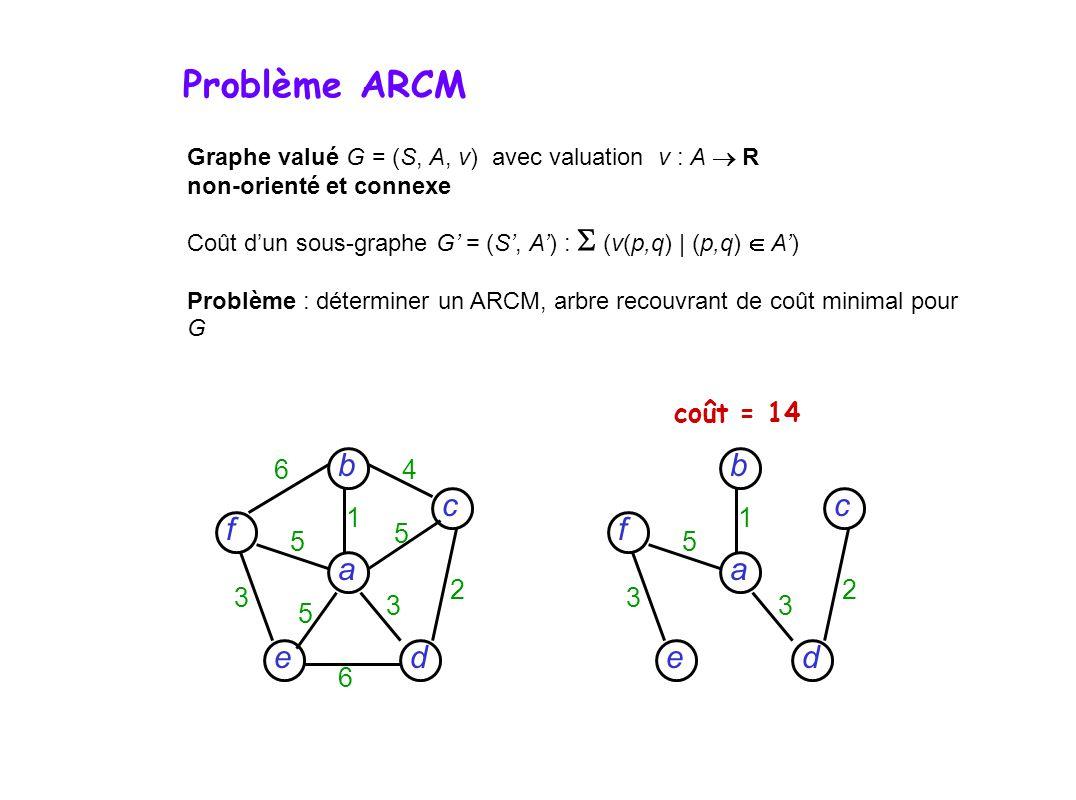 Graphe valué G = (S, A, v) avec valuation v : A R non-orienté et connexe Coût dun sous-graphe G = (S, A) : (v(p,q) | (p,q) A) Problème : déterminer un ARCM, arbre recouvrant de coût minimal pour G d c f e a b 6 6 4 5 5 5 3 3 2 1 d c f e a b 5 3 3 2 1 coût = 14 Problème ARCM