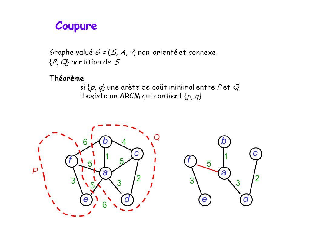 Graphe valué G = (S, A, v) non-orienté et connexe {P, Q} partition de S Théorème si {p, q} une arête de coût minimal entre P et Q il existe un ARCM qui contient {p, q} d c f e a b 6 6 4 5 5 5 3 3 2 1 d c f e a b 5 3 3 2 1 P Q Coupure