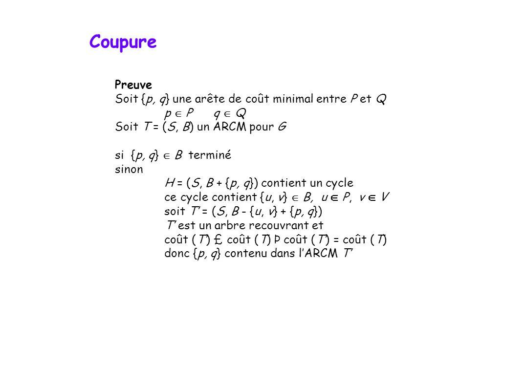 Preuve Soit {p, q} une arête de coût minimal entre P et Q p Pq Q Soit T = (S, B) un ARCM pour G si {p, q} B terminé sinon H = (S, B + {p, q}) contient un cycle ce cycle contient {u, v} B, u P, v V soit T = (S, B - {u, v} + {p, q}) T est un arbre recouvrant et coût (T) £ coût (T) Þ coût (T) = coût (T) donc {p, q} contenu dans lARCM T Coupure